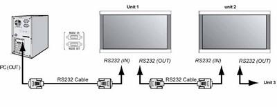 connection entre UC gestion totem vidéo multimedia